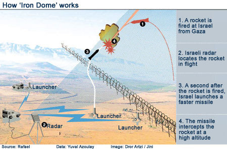 iron dome-thumb