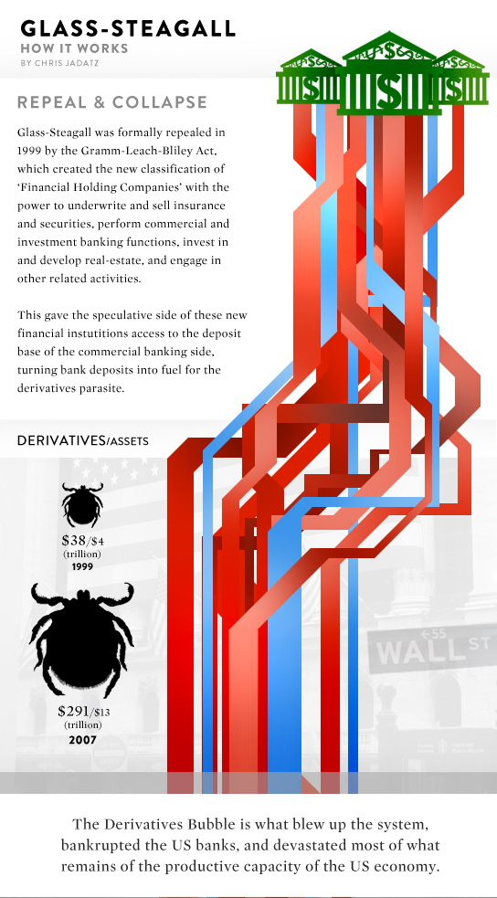 separation of commercial banks and investment banks The conventional story around the gramm-leach-bliley act is that it was the final blow in bringing down the glass-steagall act wall that separated commercial and investment banking in 1999, increasing risky business activities by commercial banks and inadvertently precipitating the 2007 financial crisis.