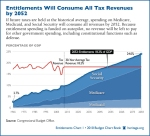 entitlements-historical-tax-levels-6002