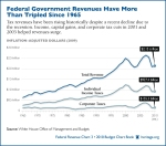 federal-government-revenues-600