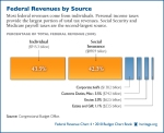 federal-revenue-sources-600