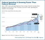 growth-federal-spending-revenue-600