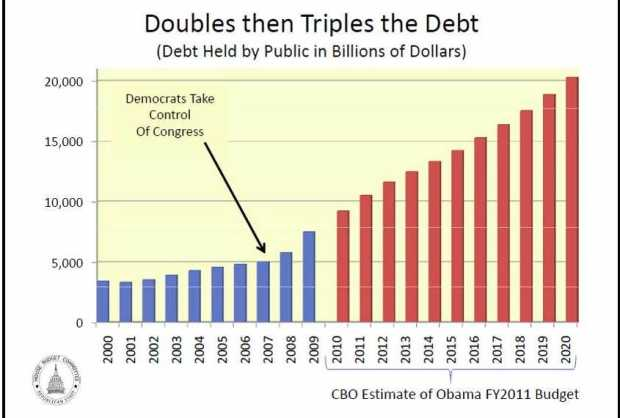 democrats-doubled-then-tripled-debt