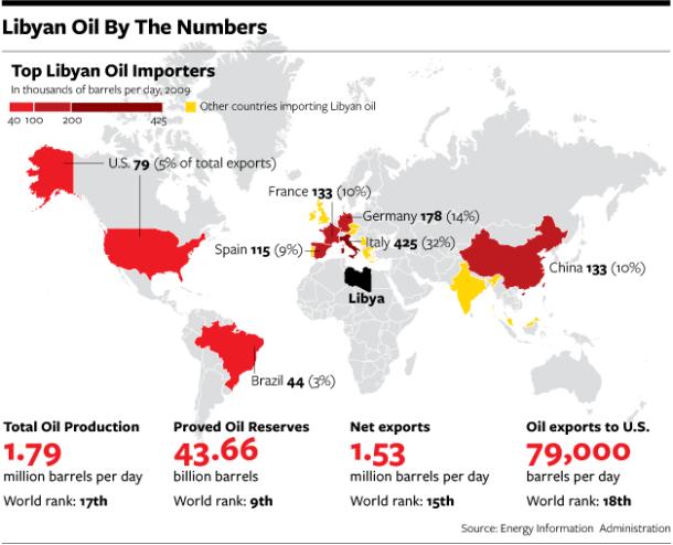 Libyan Oil Chart