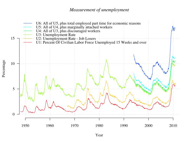 720px-us_unemployment_measures-svg