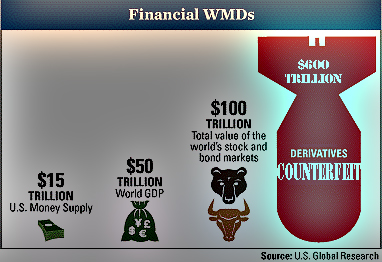 Sociopathic Western Central Planners Creating Hell On Earth! Derivative-bomb