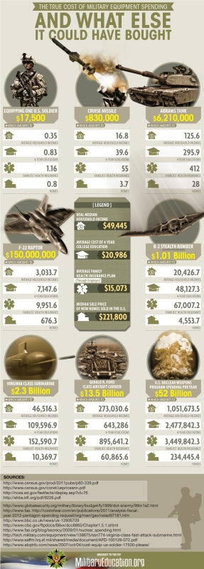 cost-of-military