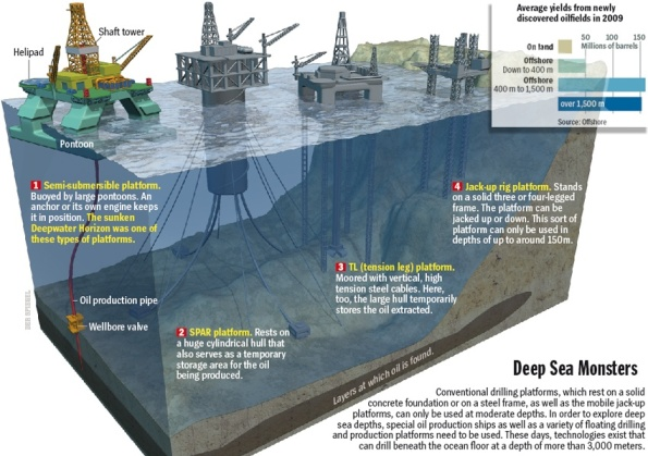 Caption: Bollen 1910 Monster der Tiefsee Offshore-Förderung Halbtaucher-Plattform SPAR-Plattform TL Tension Leg Plattform Hubbohrinsel Ölbohrinsel Deepwater Horizon Förderturm Ponton Ölfelder Barrel Ozeanboden 3D Erdöl Förderung Ölförderung Öl