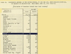 BREAKING OBAMA -> IMMIGRATION & NATURALIZATION SERVICE DOC FOUND: U.S. CERTIFICATE ISSUED TO ONE EAST AFRICAN-BORN CHILD OF U.S. CITIZEN IN 1961!