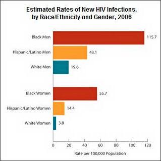 AIDS-Stats