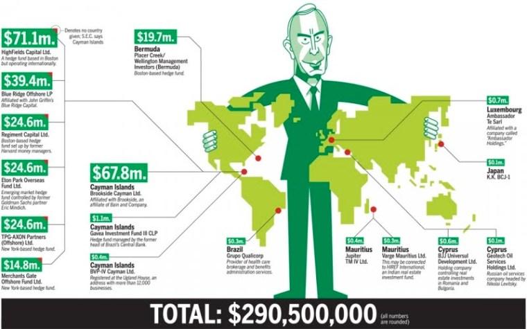 New York Mayor (sic) Michael Bloomberg