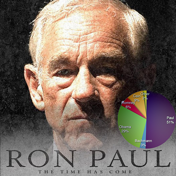 Ron Paul's 51% Military Contributions!