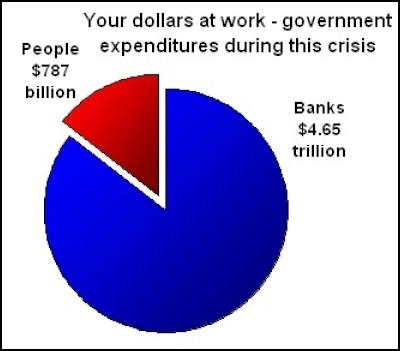 BAILOUTS - SIX to ONE  BIG, FRAUDULENT BANKSTERS, to ONE dollar for citizens-consumer-taxpayers !!!