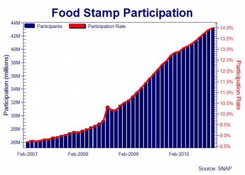 Food Stamp Usa Wiki