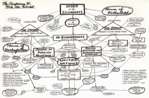 NWO Flow Chart Of The Old Word Order Oligarchy!