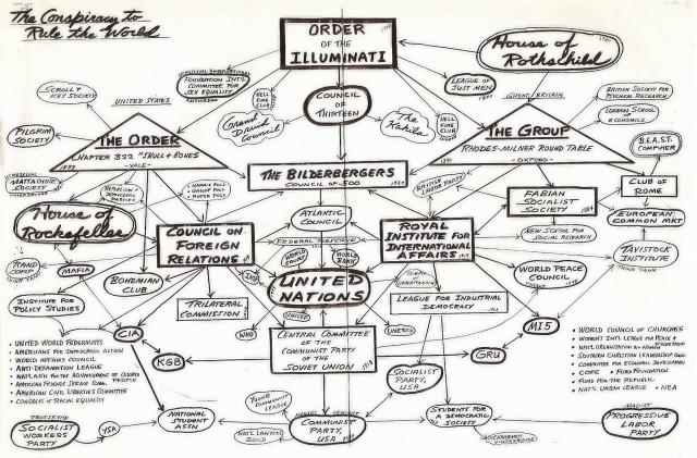 AMERICAN PSYCHOLOGICAL ASSOCIATION & ILLUMINATI COERCION: PLAYING BOTH SIDES OF DARWIN! Nwoflowchart