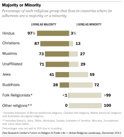 chart-majority-religions