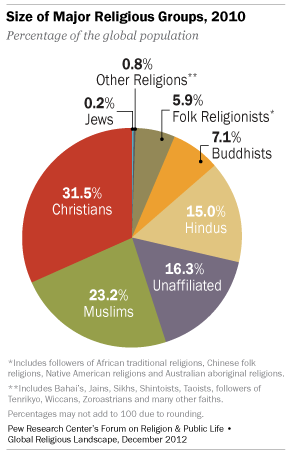 The astounding growth of the worlds largest religion circle chart size of religious groups sciox Image collections