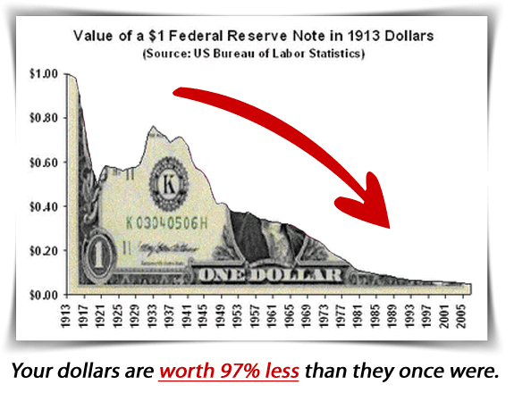 us-dollar-value
