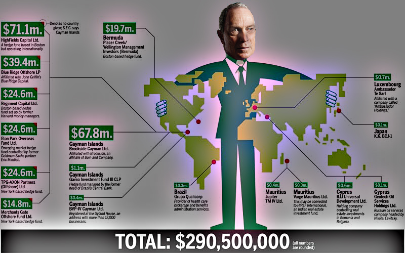 Ready? Basel III 2013 – 2019: The Dump Phase Of The Cartel's Pyramid Scheme! Bloomberg-offshore