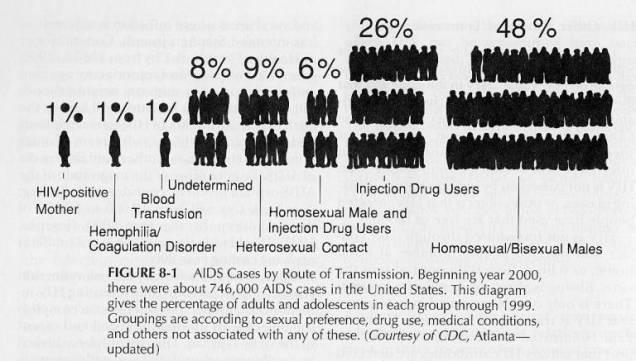 aids homosexual