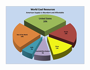 World Coal Resources