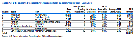 EIA Tight Oil Table