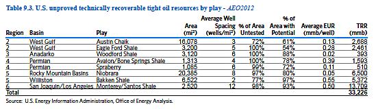EIA Tight Oil Table