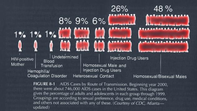 Homo HIV