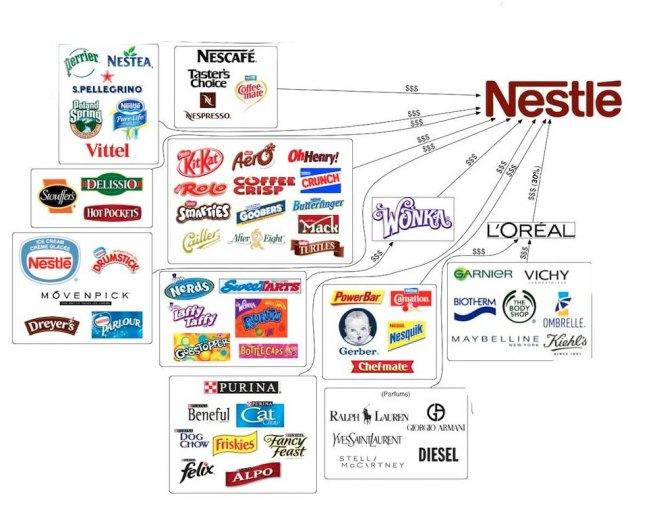 Nestle Subsidiaries