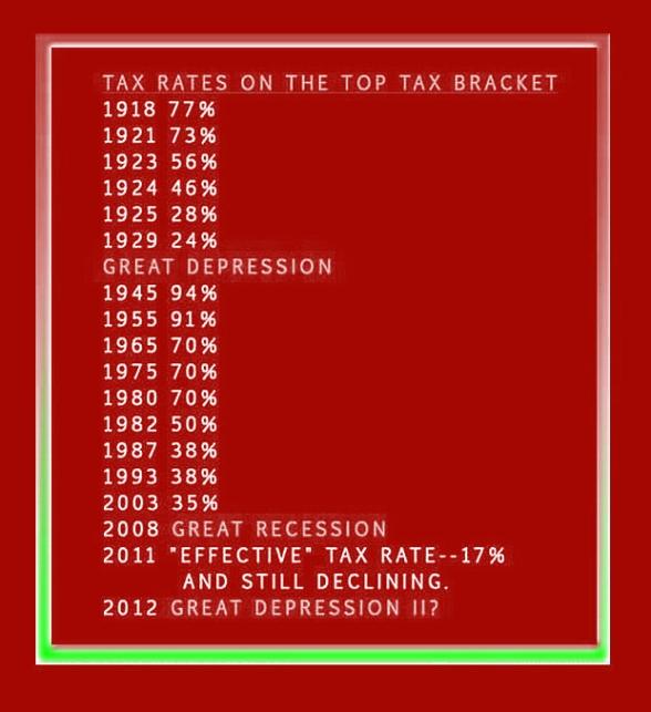 Top tax bracket