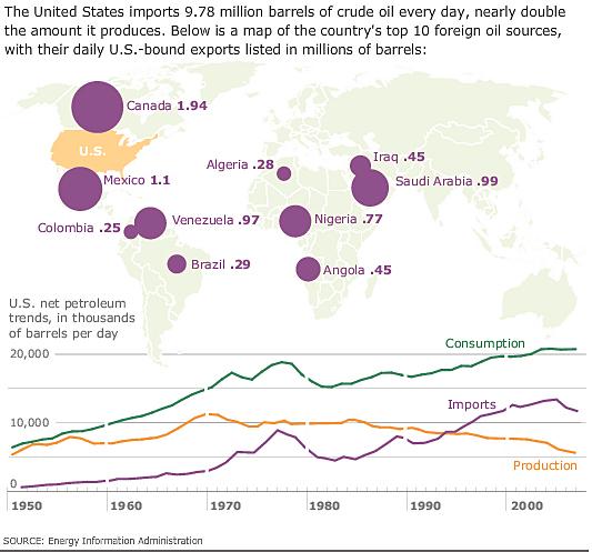 U.S. Oil Imports