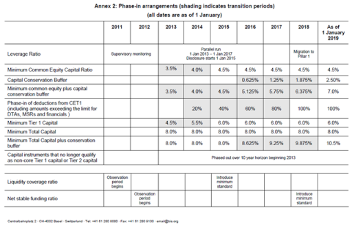 Basel III Implementation