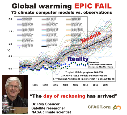 global warming epic fail