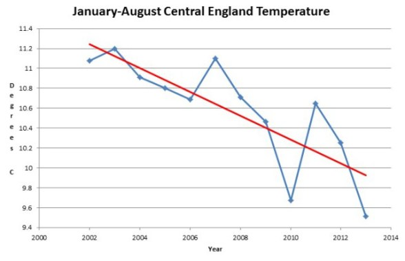England Temperature
