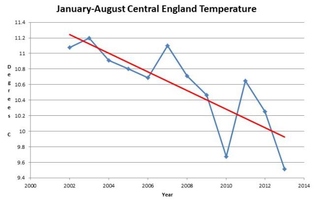 England Temperature