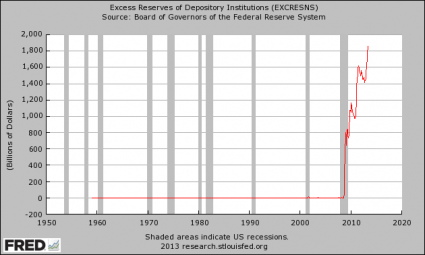 Excess Federal Reserves