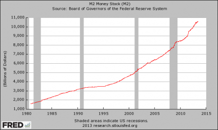 Money Supply federal reserve