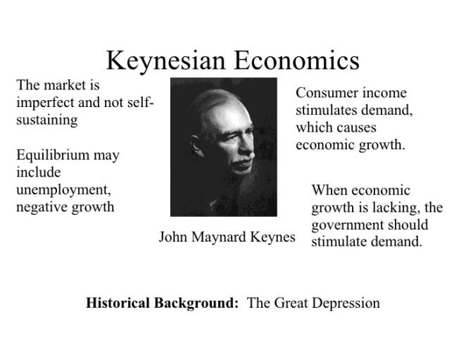 Keynesian Economics Scheme