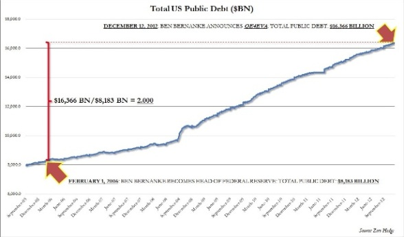 U.S. DEBT UNDER-BERNANK  January 2, 2013