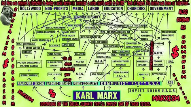 flow chart liberalism marx