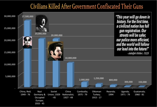 government democide hitler mao stalin