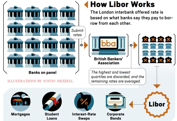 House of Rothschild is Burning Libor-works