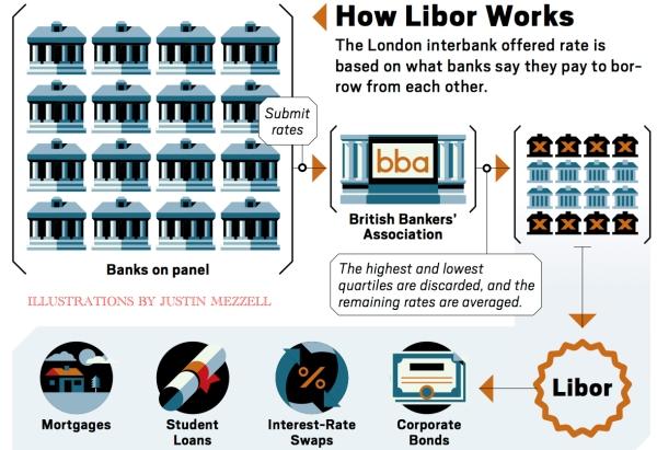 Libor Works