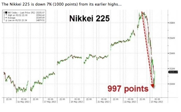 NIKKEI FLASH CRASH May 23, 2013
