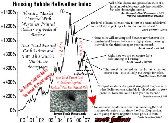 2008 Housing Bubble Pump Dump Bankers Scheme To Subjugate America To The Banking System Of Rothschild.