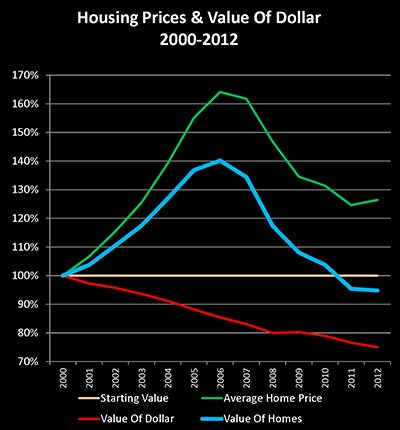 HOUSING VALUE