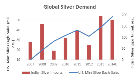Global-Silver-Demand