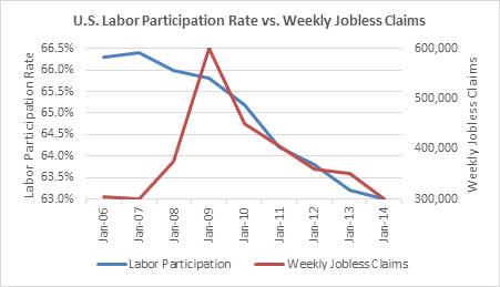 Labor-Participation-Rate