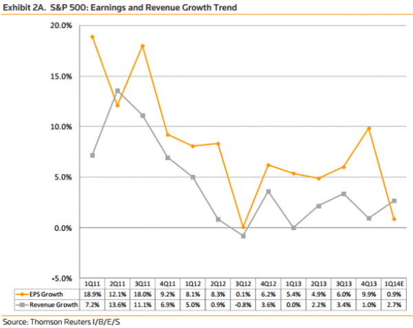 EPS-Growth